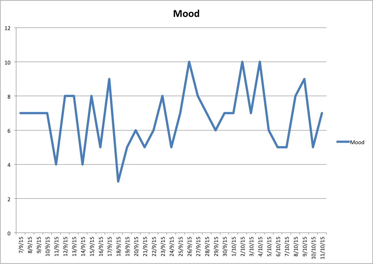 My mood over time (Sept 7 - Oct 11)